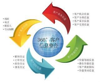 中国移动客户关系管理分析