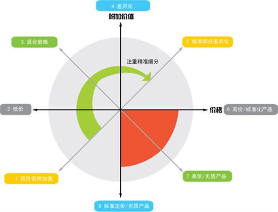 中国电信营销策划方案