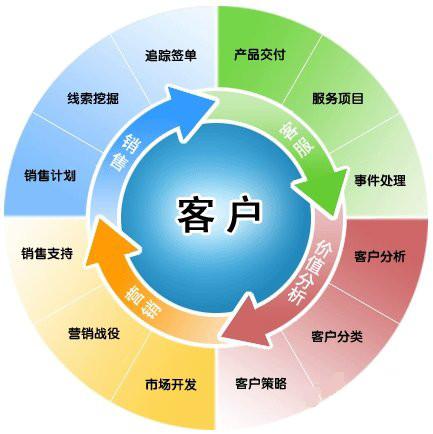 中国电信客户关系管理