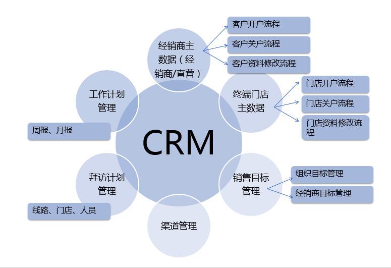 互联网营销crm