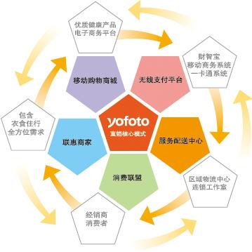 在线互动营销服务方案